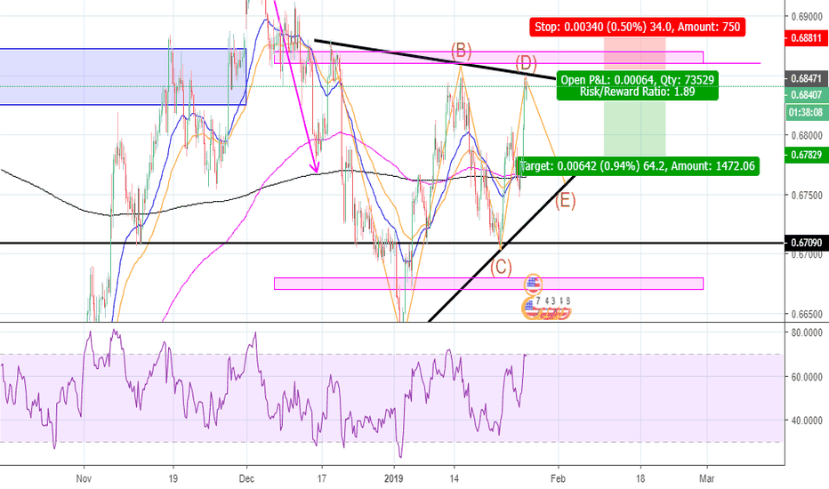 NZDUSD: NZD/USD BEARS looking to drive the pair down