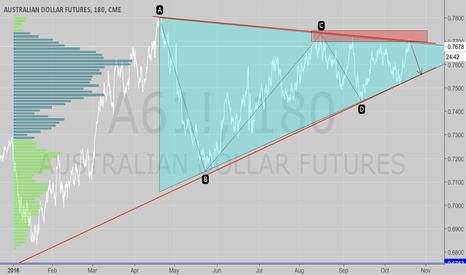 A61!: AUD short analysis