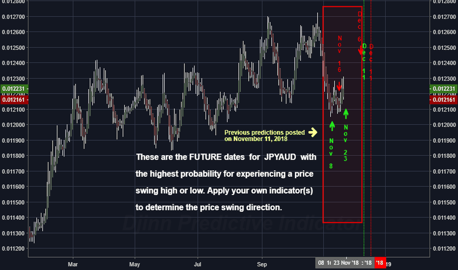 JPYAUD: The Future High / Low price swing dates for JPYAUD