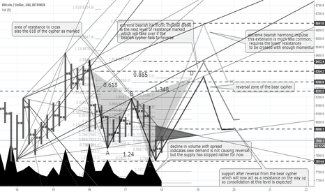 BTCUSD: Corrections are good-BTC springing back to the volatile life..!