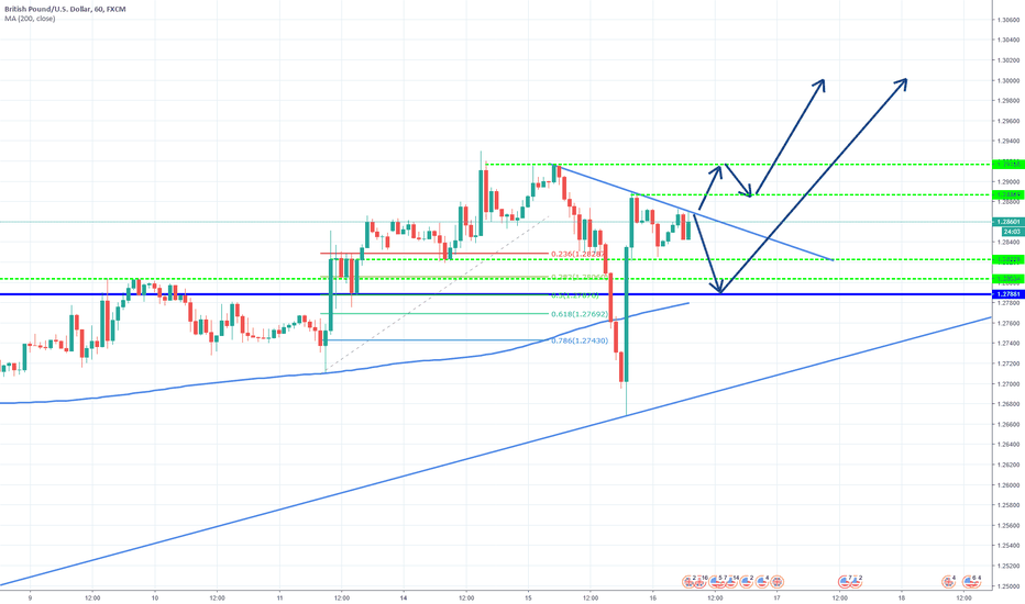 GBPUSD: GBP/USD fighting for a furhter gains!
