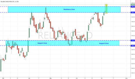 RELIANCE: Reliance Industries - Breaking above Strong Resistance