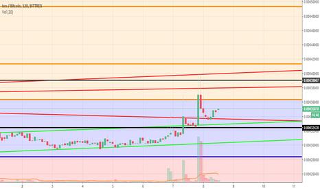 tradingview ion btc)