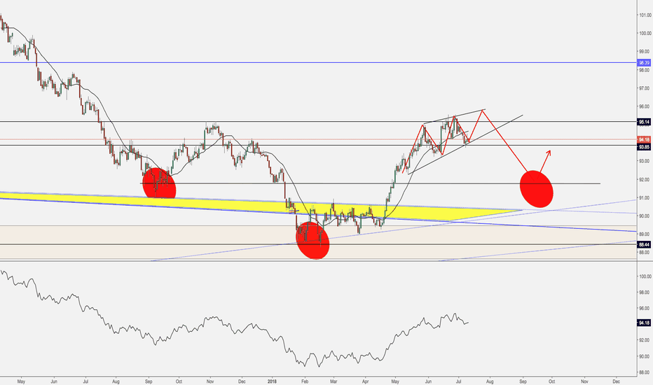 DXY: Short-term anticipated move in #DXY