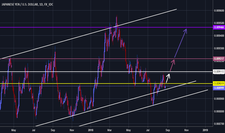 JPYUSD: JPYUSD Daily chart analysis