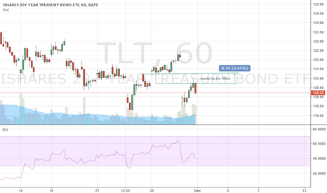 TLT: TLT needs to fill gap, Gold will have a relief