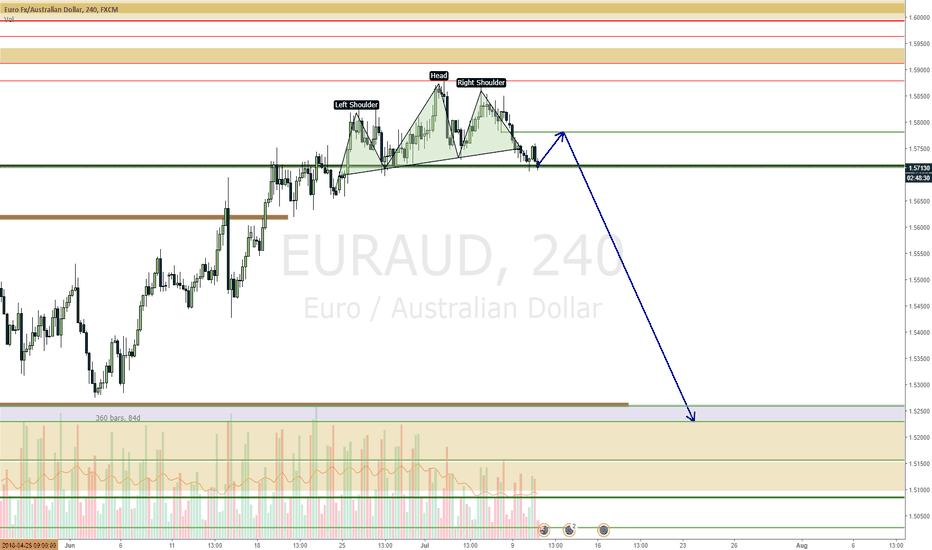 EURAUD: EURAUD about to fall after a small move up