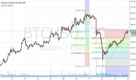 BTCUSD: Bitcoin meets 61.8 retracement at 454