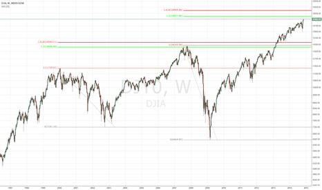 DJY0: DJIA TOP IS COMING?