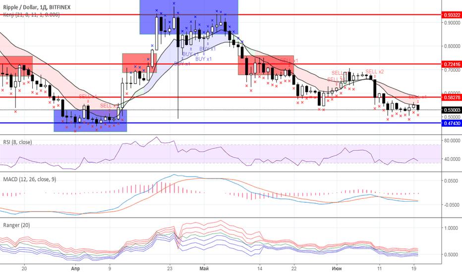 XRPUSD: Диапазонная торговля: рынок криптовалют на 20.06.2018 года