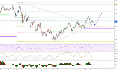 DXY: Bounce indicates a move higher