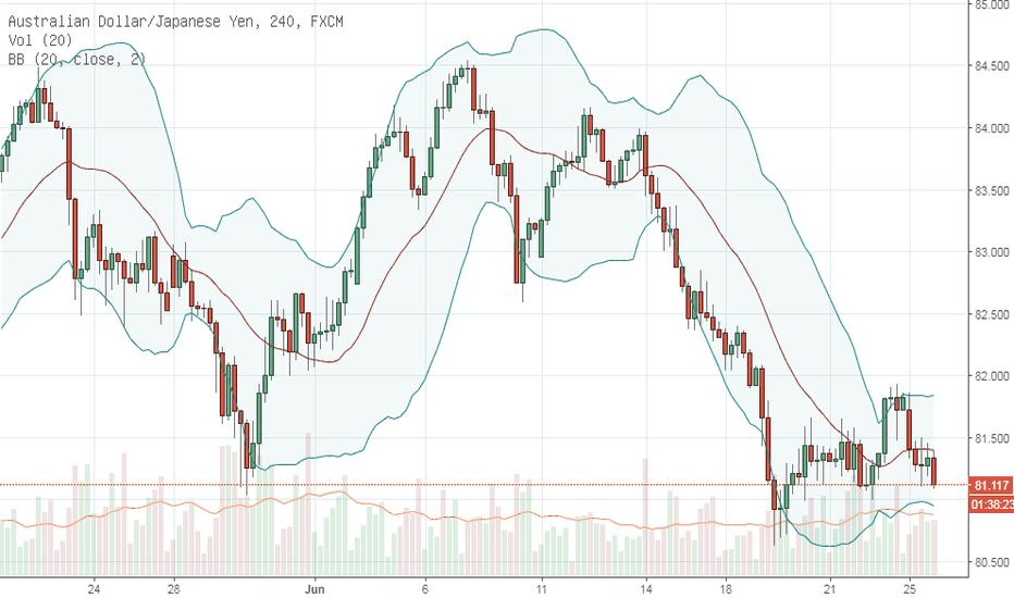 AUDJPY: Beli AUDJPY bila saham Dow Jones naik kembali