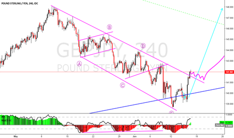 GBPJPY: #GBPJPY Long after the consolidation.