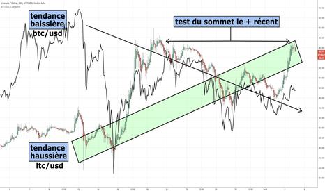 LTCUSD: btc VS ltc, tendances, sommets, qui sortira vainqueur du combat?