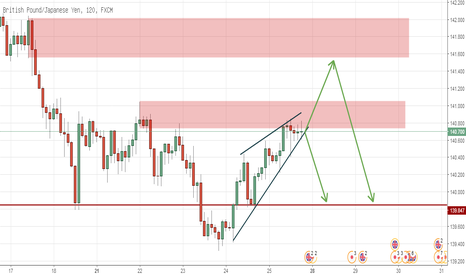 GBPJPY: Rising Wedge at GBPJPY