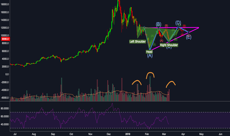 BTCUSD: potential ascending triangle pattern and inverse H&S  in BTCUSD