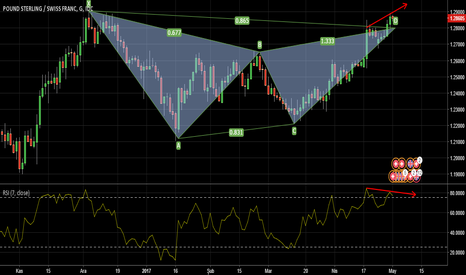 GBPCHF: GARTLEY PATERNİ