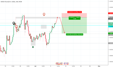 GBPUSD: Sell Limit - Good entry