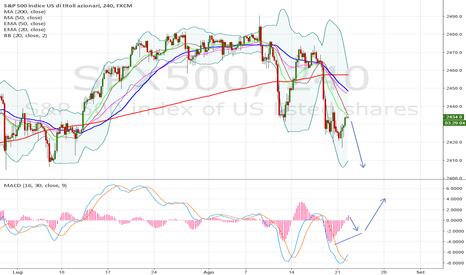 SPX500: aspettare la solita divergenza