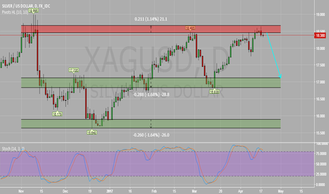 XAGUSD: XAGUSD Daily Chart : Potential Bearish