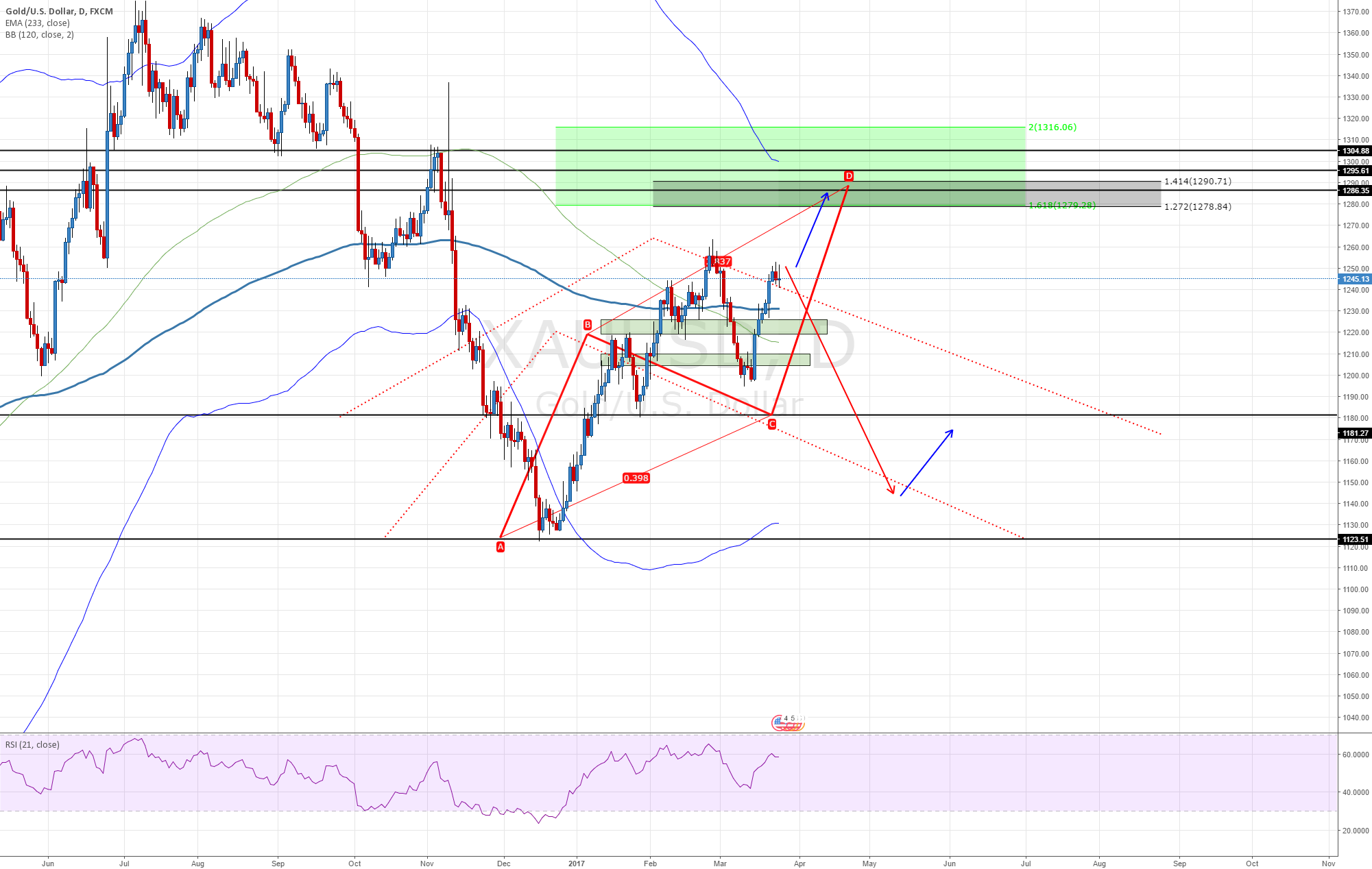 XAUUSD More up or retrace ?