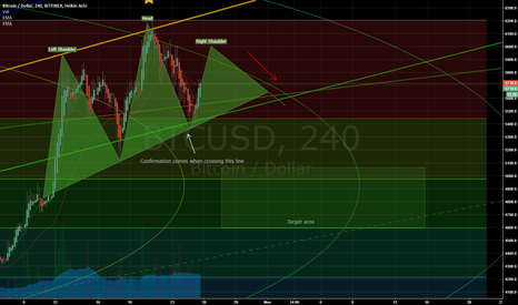 BTCUSD: Look at this SHS Pt. 3