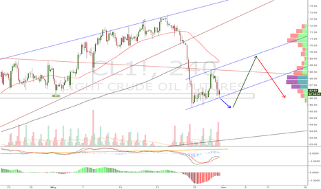CL1!: Oil Whipsaw Incoming with Trade Opportunities