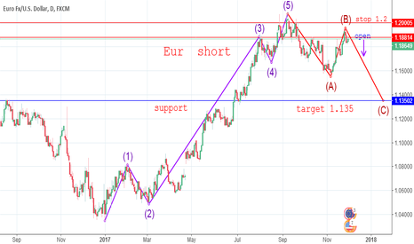 EURUSD: EURUSD Wave Analysis  ABC ,C=1.135