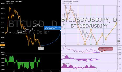 BTCUSD: BTC/JPY arbitrage #btcusd #usdjpy correlation cointegration