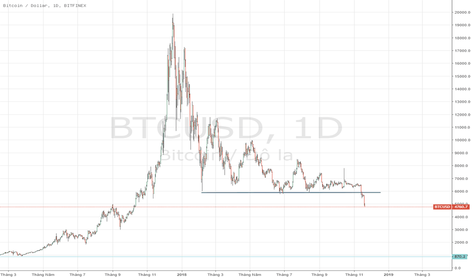 BTCUSD: BTCUSD - Xu hướng Bitcoin đã chính thức phá vỡ hướng đến mức 2k.