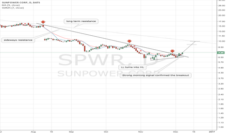 SPWR: SPWR simple breakout trade