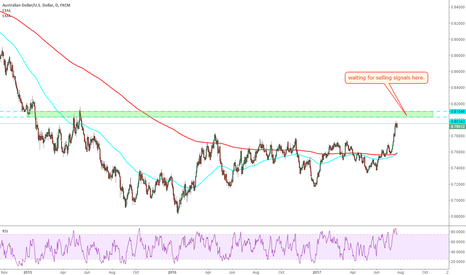 AUDUSD: AUDUSD: waiting for selling signal up there.