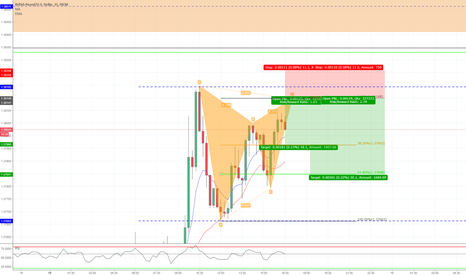 GBPUSD: Bearish Gartley Formation 15min Chart