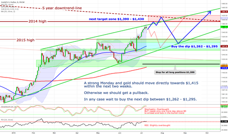 XAUUSD: Gold - A strong Monday and the rally continues towards $1,415