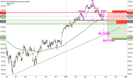DAX: Is this THE Top?