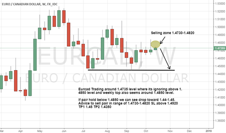 EURCAD: Eurcad A Drop is Ready for 300-500 pips as holding below 1.49