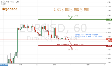 EURUSD: Expected EURUSD 7/2
