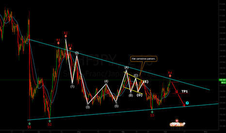 CHFJPY: CHFJPY, Elliot Impulse & Corrective waves.
