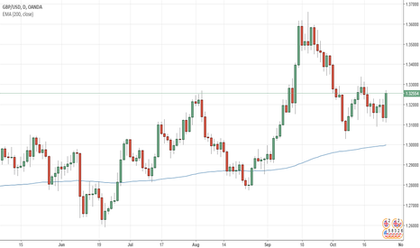 GBPUSD: Trend for GBP/USD- Long