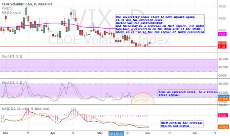 VIX: VIX: Towards more volatility and less risk appetite
