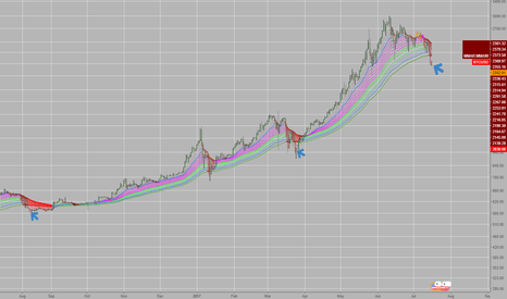 BTCUSD: complete outside the ribbon