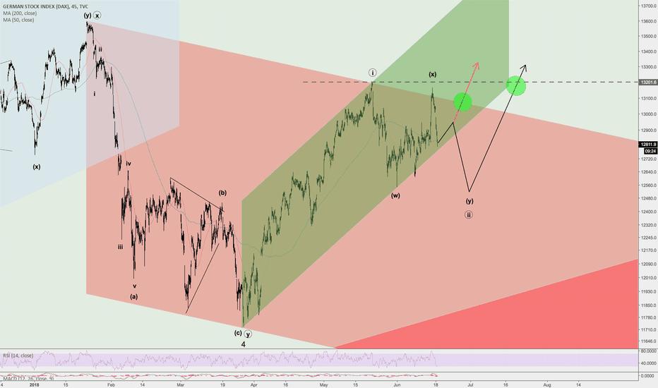 DEU30: Strong Signal For Dax