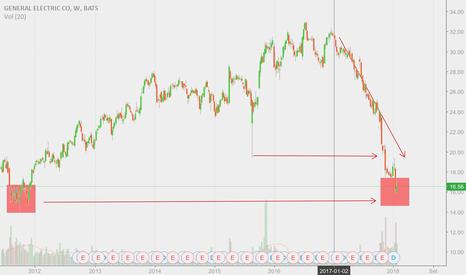 GE: Si ritorna al 2012?