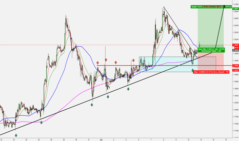 EURUSD: Another push on Euro?