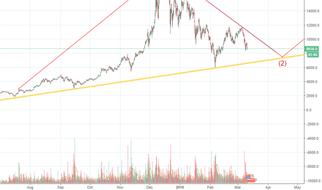 BTCUSD: Bitcoin completing 2nd Wave of a long term Elliot from JAN...