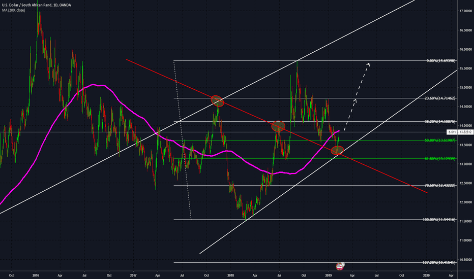 USDZAR: USDZAR - All Eyes on The May Election!