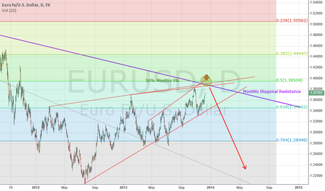 EURUSD: EUR 9-13 look up