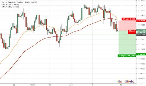 EURUSD: EUR shorting more