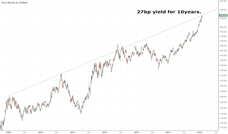 GG1!: Bund - Who wants that at 27bp yield for 10y