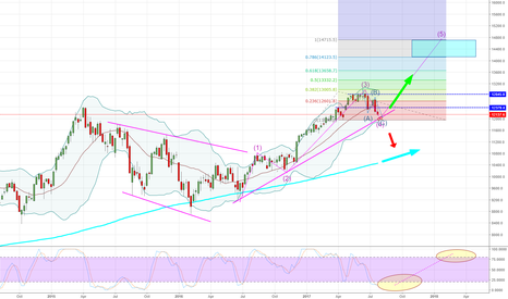 DAX: DAX - Weekly - Mr. Elliott with his waves is all over it.
